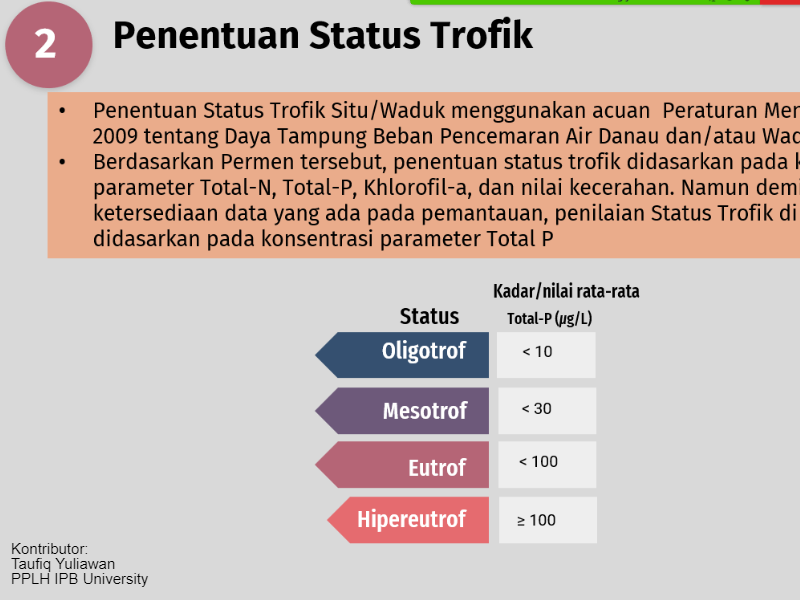 Pemantauan Kualitas Air Situ/Waduk Provinsi DKI Jakarta Tahun 2021